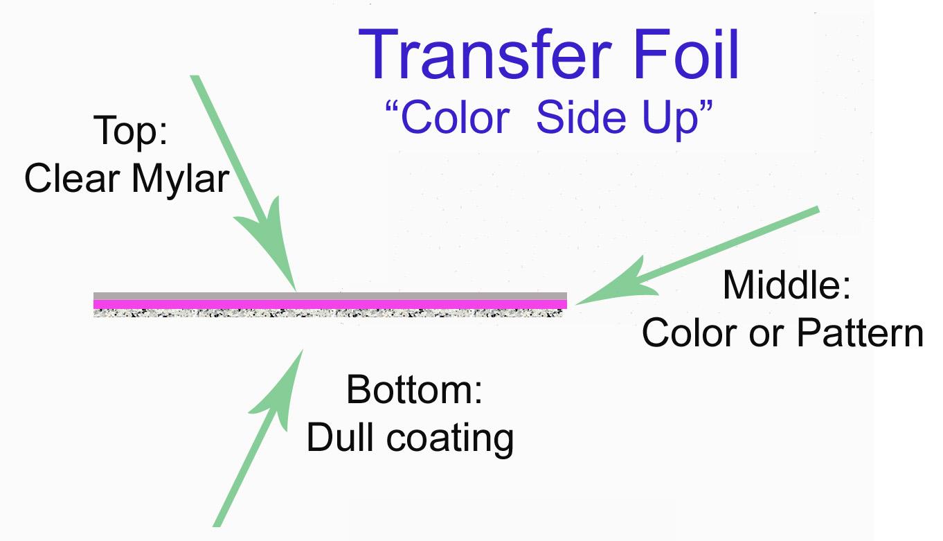 Transfer Foils